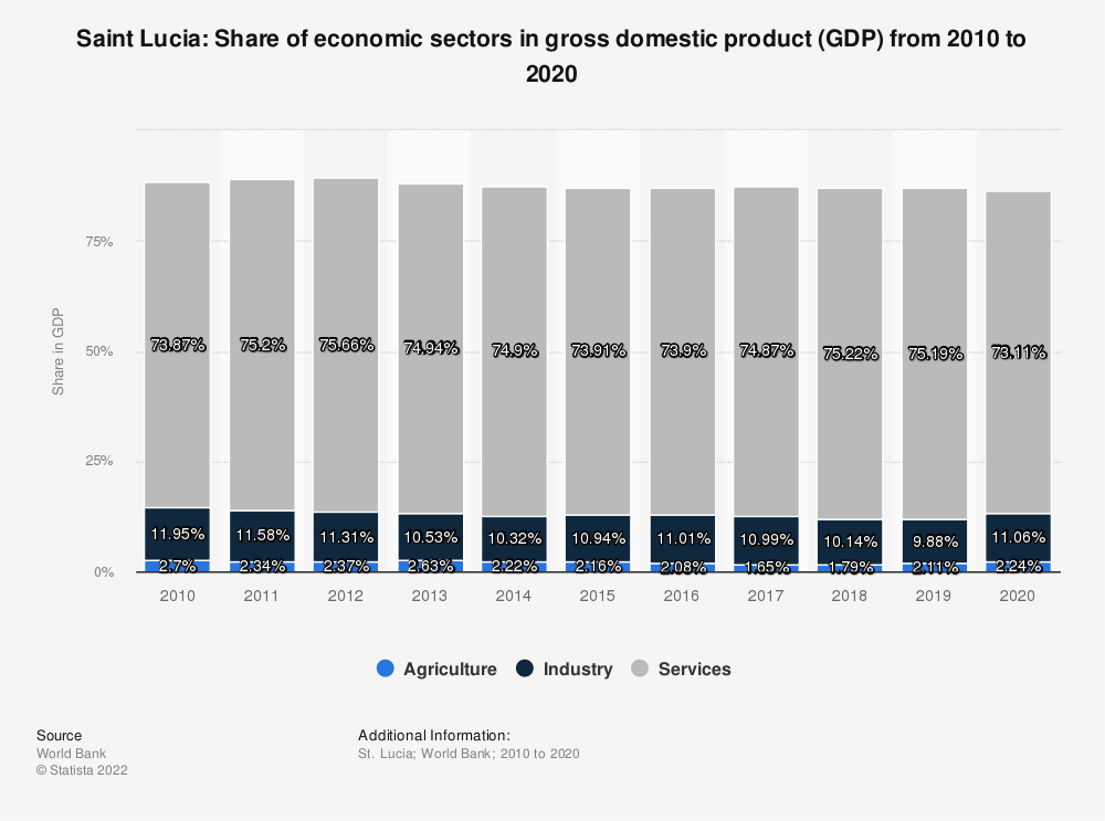 Statistic: Saint Lucia: Share of economic sectors in gross domestic product (GDP) from 2007 to 2017 | Statista