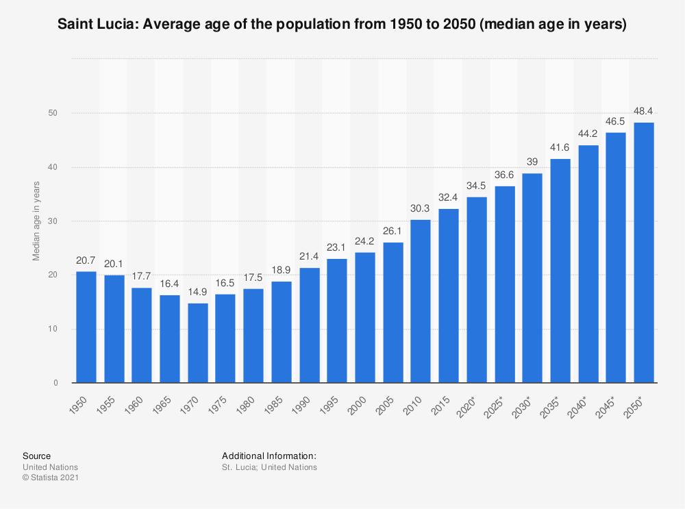 Statistic: Saint Lucia: Average age of the population from 1950 to 2050 (median age in years) | Statista