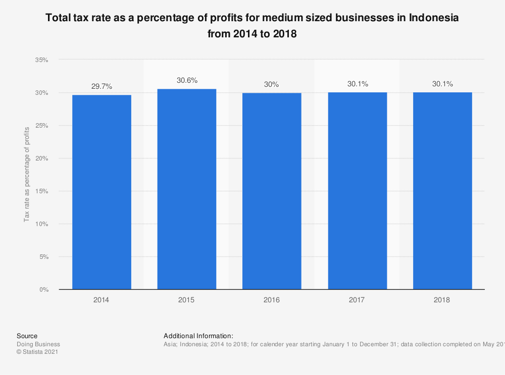 Statistic: Total tax rate as a percentage of profits for medium sized businesses in Indonesia from 2014 to 2018 | Statista
