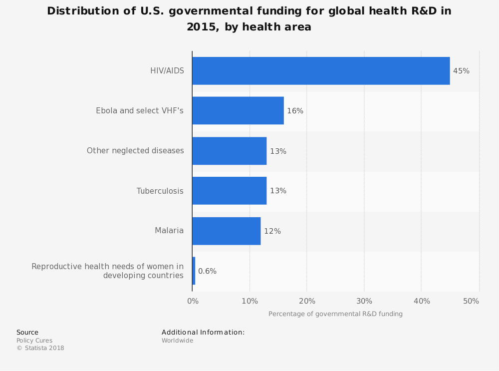 Statistic: Distribution of U.S. governmental funding for global health R&D in 2015, by health area | Statista