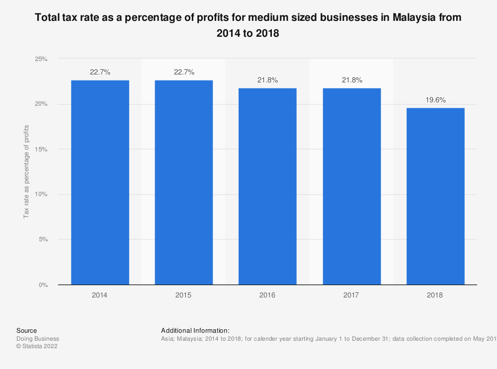Statistic: Total tax rate as a percentage of profits for medium sized businesses in Malaysia from 2014 to 2018 | Statista
