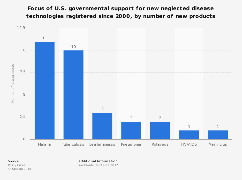 Statistic: Focus of U.S. governmental support for new neglected disease technologies registered since 2000, by number of new products | Statista
