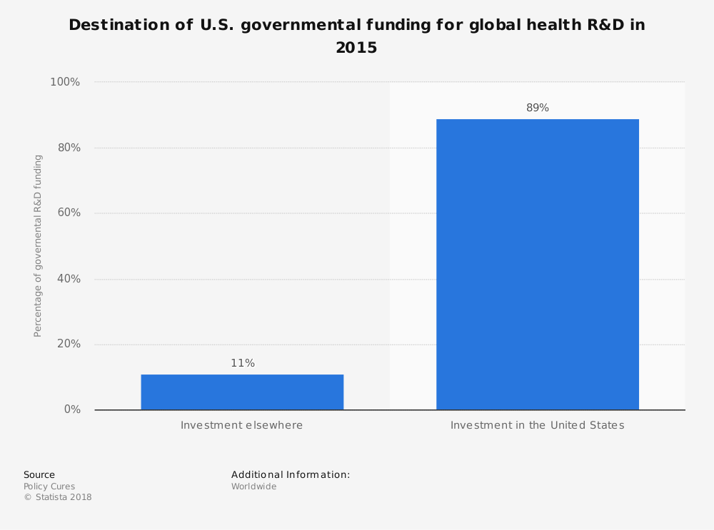 Statistic: Destination of U.S. governmental funding for global health R&D in 2015 | Statista