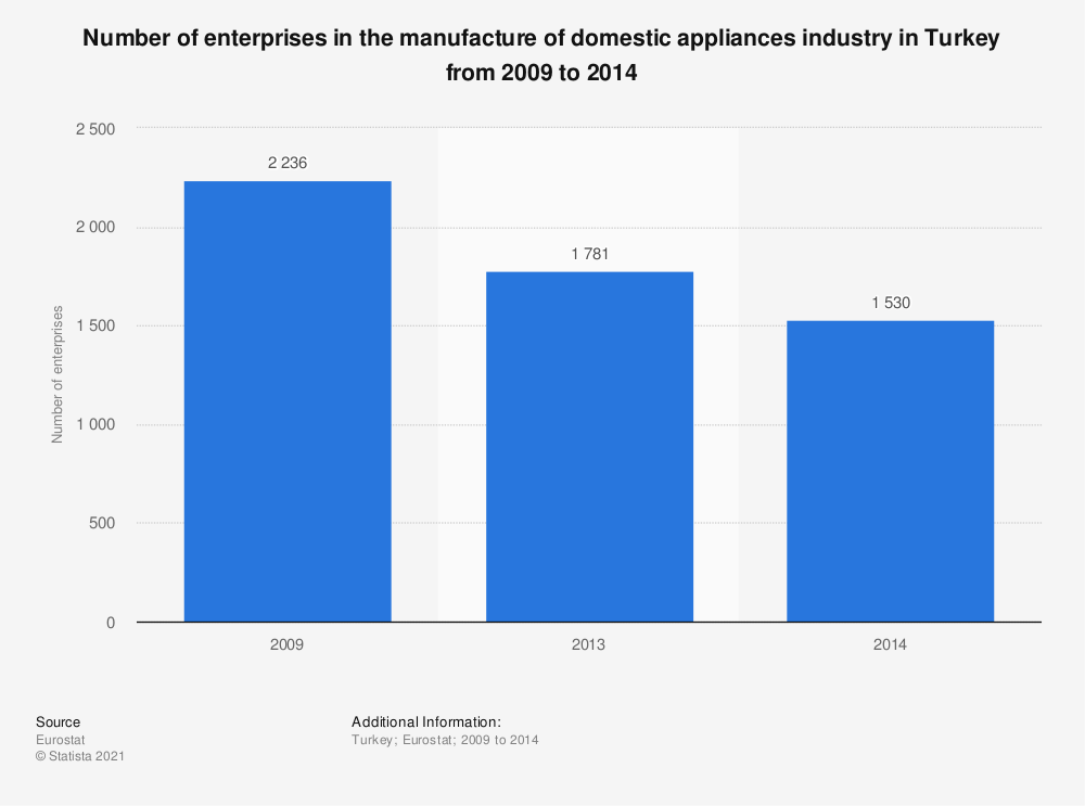 Statistic: Number of enterprises in the manufacture of domestic appliances industry in Turkey from 2009 to 2014 | Statista