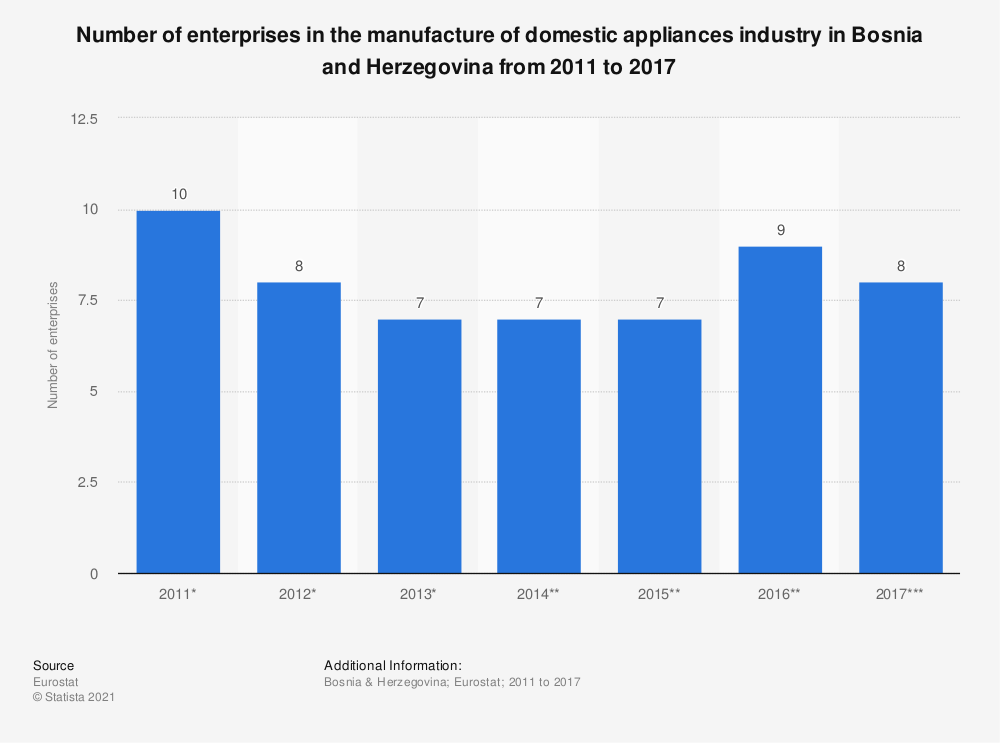 Statistic: Number of enterprises in the manufacture of domestic appliances industry in Bosnia and Herzegovina from 2011 to 2015 | Statista