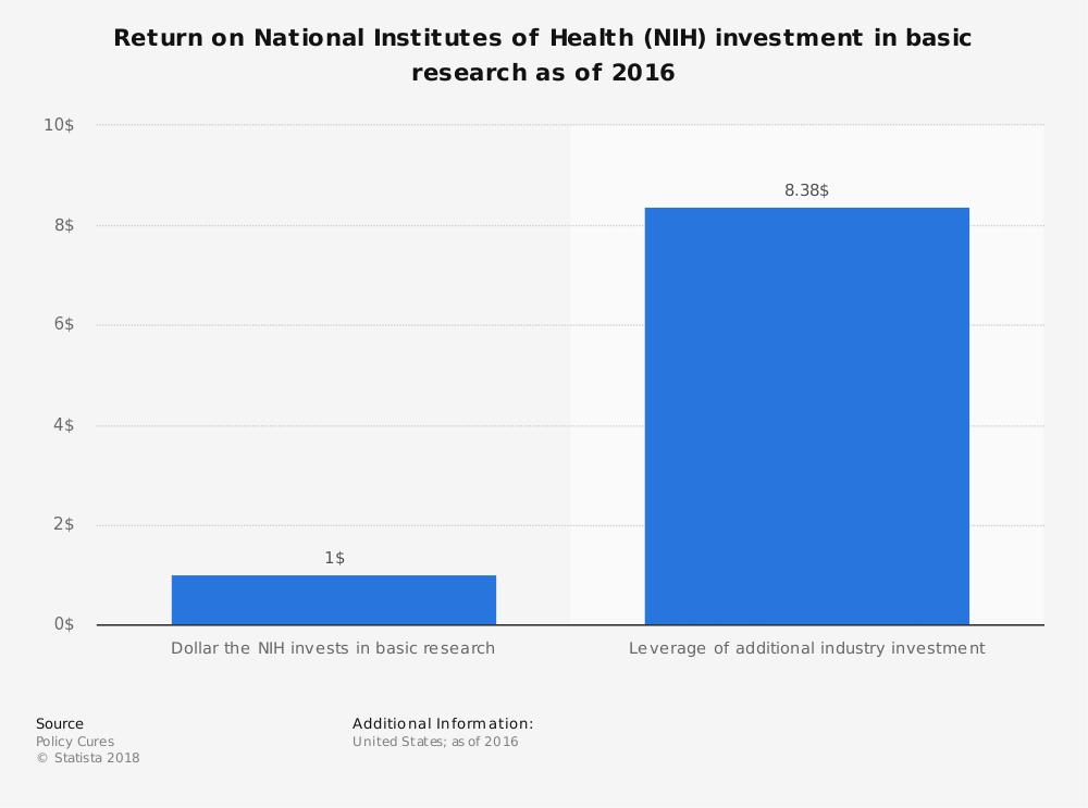 Statistic: Return on National Institutes of Health (NIH) investment in basic research as of 2016 | Statista