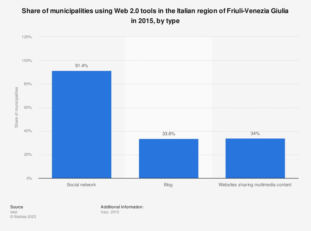 Statistic: Share of municipalities using Web 2.0 tools in the Italian region of Friuli-Venezia Giulia in 2015, by type | Statista