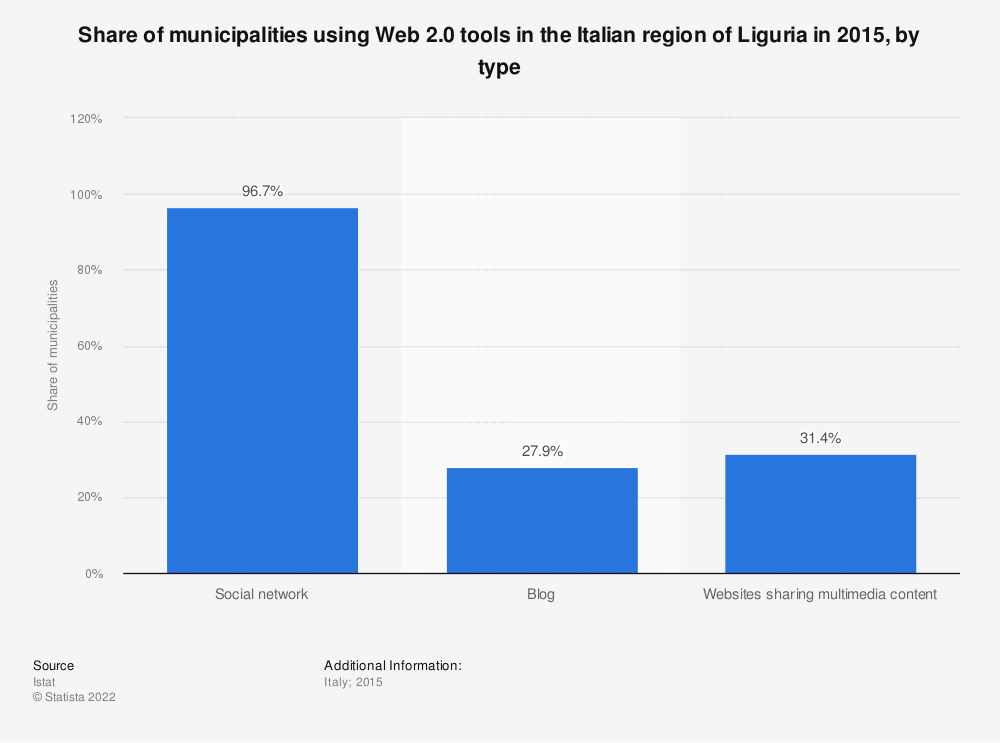 Statistic: Share of municipalities using Web 2.0 tools in the Italian region of Liguria in 2015, by type | Statista
