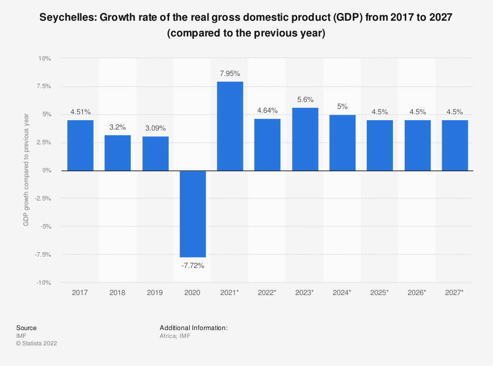 Statistic: Seychelles: Growth rate of the real gross domestic product (GDP) from 2009 to 2021 (compared to the previous year) | Statista