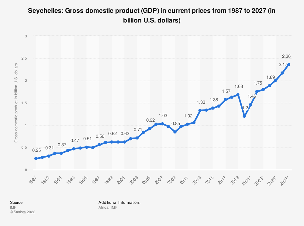 Statistic: Seychelles: Gross domestic product (GDP) in current prices from 2014 to 2024 (in billion U.S. dollars) | Statista