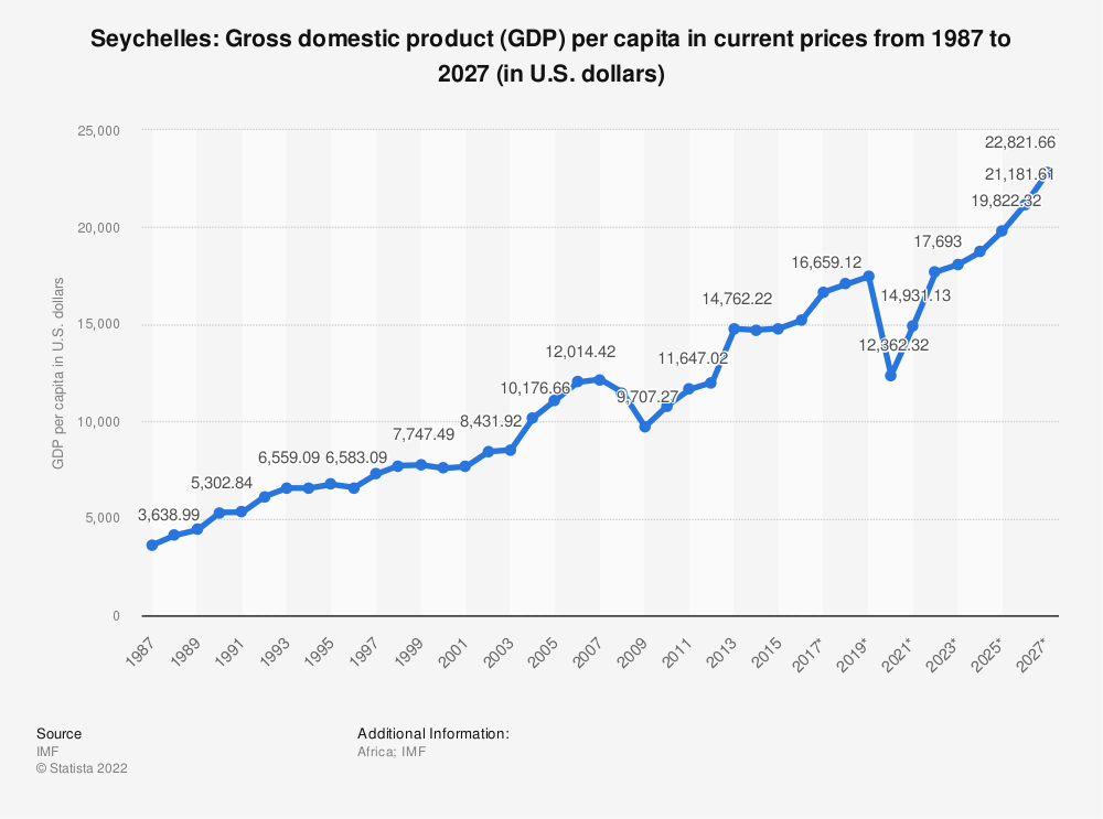 Statistic: Seychelles: Gross domestic product (GDP) per capita in current prices from 1984 to 2024 (in U.S. dollars) | Statista