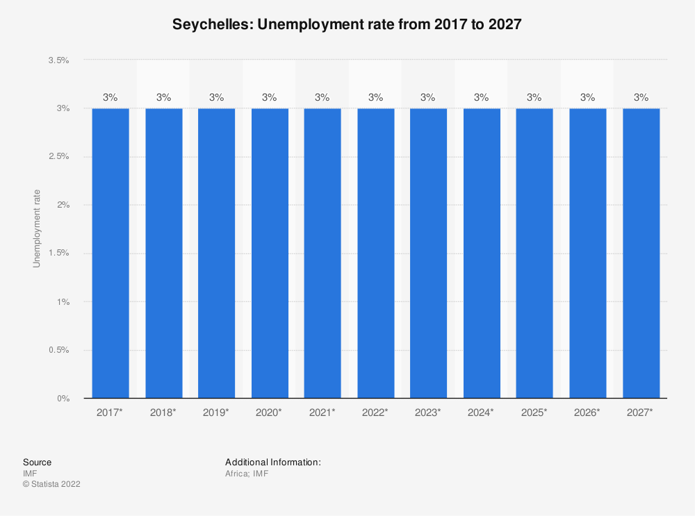 Statistic: Seychelles: Unemployment rate from 2014 to 2024 | Statista