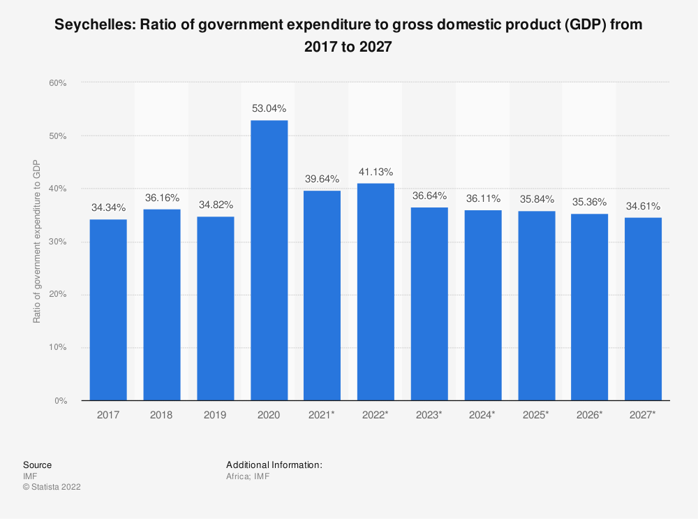 Statistic: Seychelles: Ratio of government expenditure to gross domestic product (GDP) from 2014 to 2024 | Statista