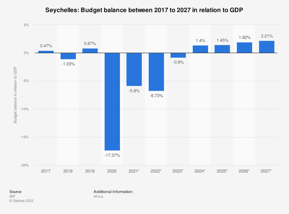 Statistic: Seychelles: Budget balance between 2014 to 2024 in relation to GDP | Statista