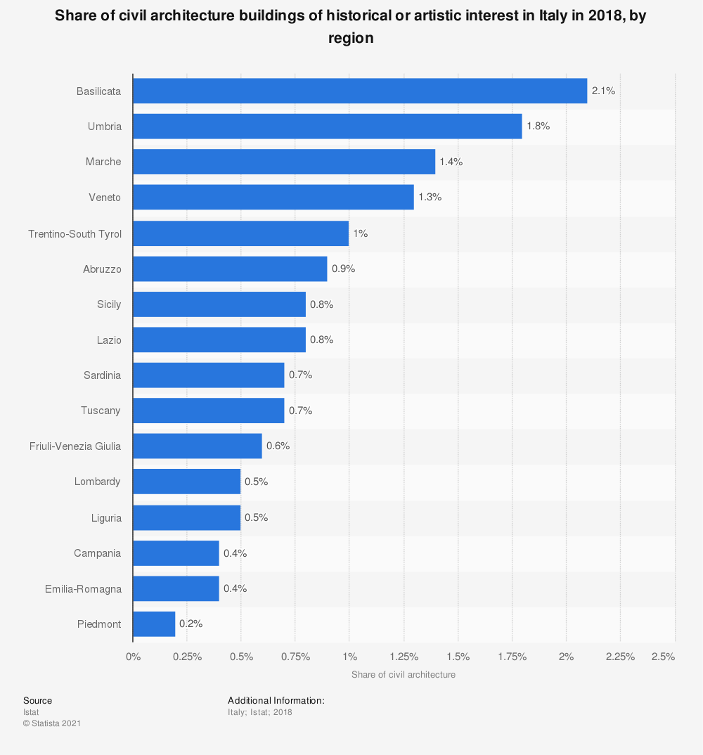 Statistic: Share of civil architecture buildings of historical or artistic interest in Italy in 2018, by region | Statista