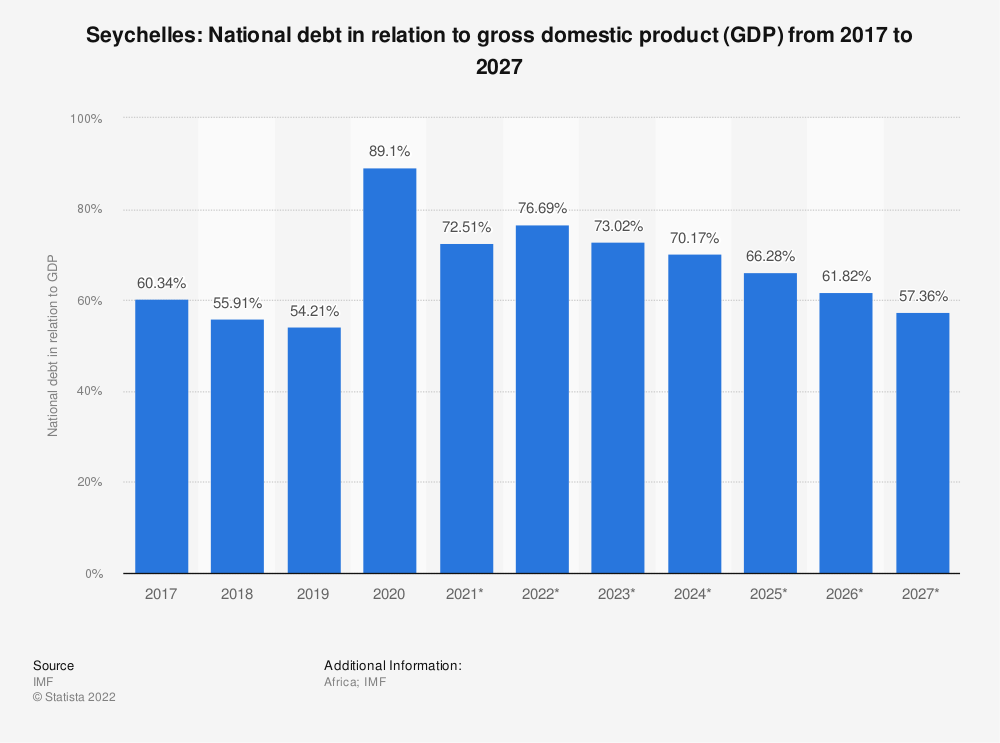 Statistic: Seychelles: National debt in relation to gross domestic product (GDP) from 2014 to 2024 | Statista
