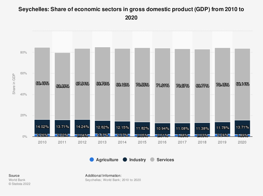 Statistic: Seychelles: Share of economic sectors in gross domestic product (GDP) from 2009 to 2019 | Statista