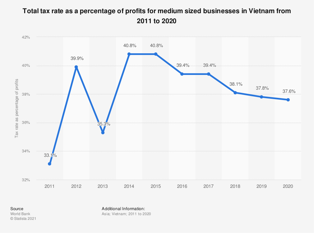 Statistic: Total tax rate as a percentage of profits for medium sized businesses in Vietnam from 2005 to 2018   Statista