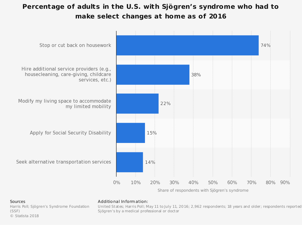 Statistic: Percentage of adults in the U.S. with Sjögren's syndrome who had to make select changes at home as of 2016 | Statista