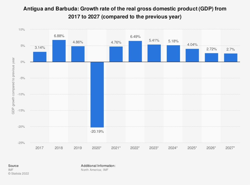 Statistic: Antigua and Barbuda: Growth rate of the real gross domestic product (GDP) from 2014 to 2024 (compared to the previous year) | Statista