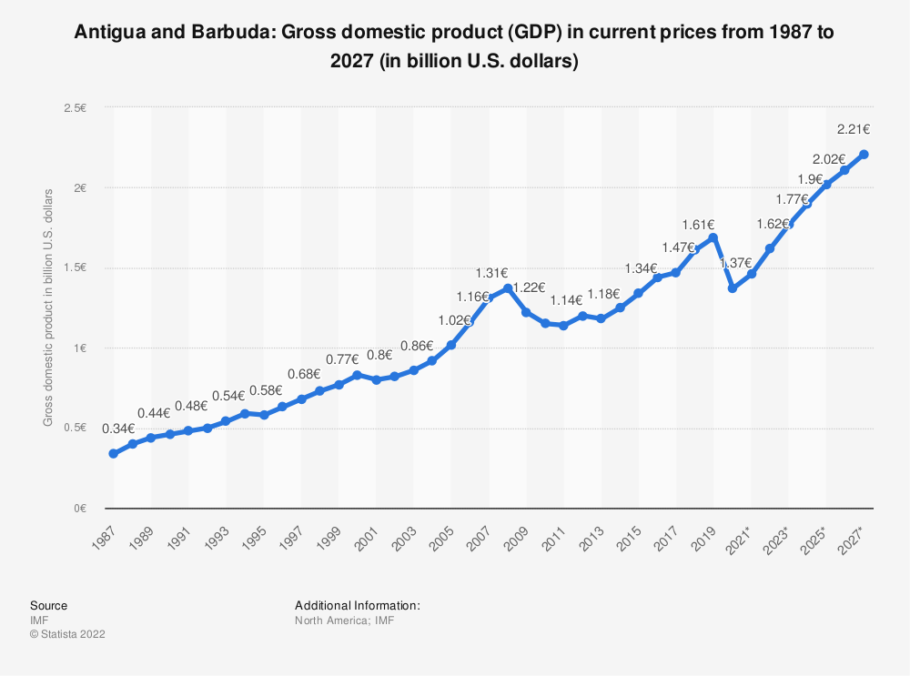 Statistic: Antigua and Barbuda: Gross domestic product (GDP) in current prices from 2014 to 2024 (in billion U.S. dollars) | Statista