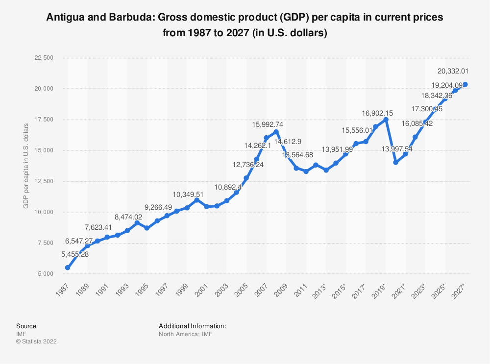 Statistic: Antigua and Barbuda: Gross domestic product (GDP) per capita in current prices from 1984 to 2024 (in U.S. dollars) | Statista