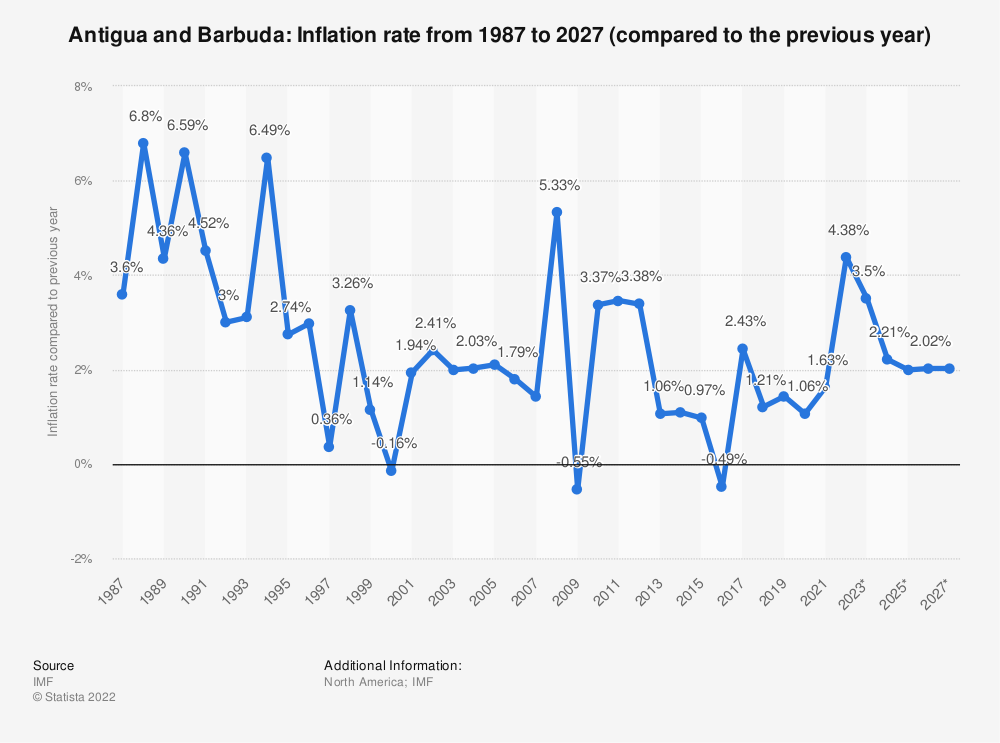 Statistic: Antigua and Barbuda: Inflation rate from 2014 to 2024 (compared to the previous year) | Statista