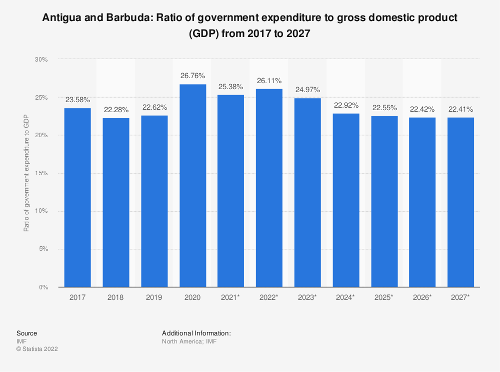 Statistic: Antigua and Barbuda: Ratio of government expenditure to gross domestic product (GDP) from 2014 to 2024 | Statista