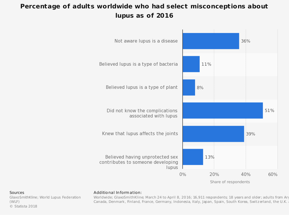 Statistic: Percentage of adults worldwide who had select misconceptions about lupus as of 2016 | Statista