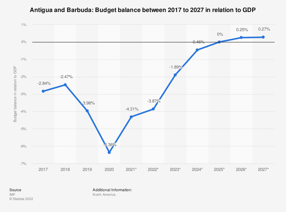 Statistic: Antigua and Barbuda: Budget balance between 2014 to 2024 in relation to GDP | Statista