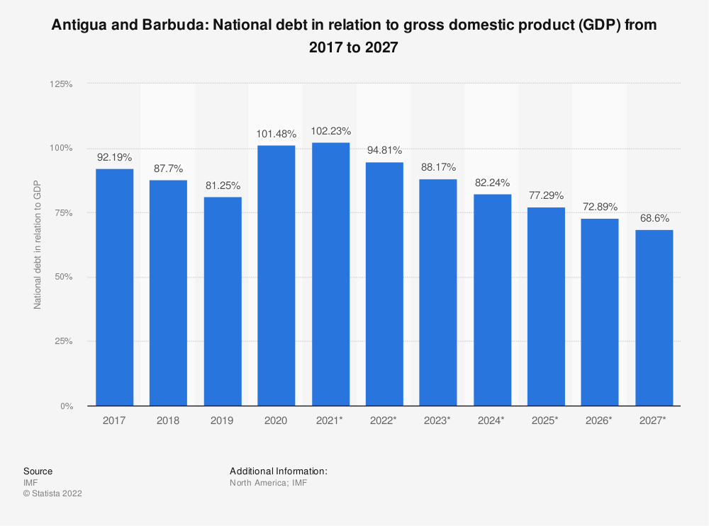 Statistic: Antigua and Barbuda: National debt in relation to gross domestic product (GDP) from 2014 to 2024 | Statista