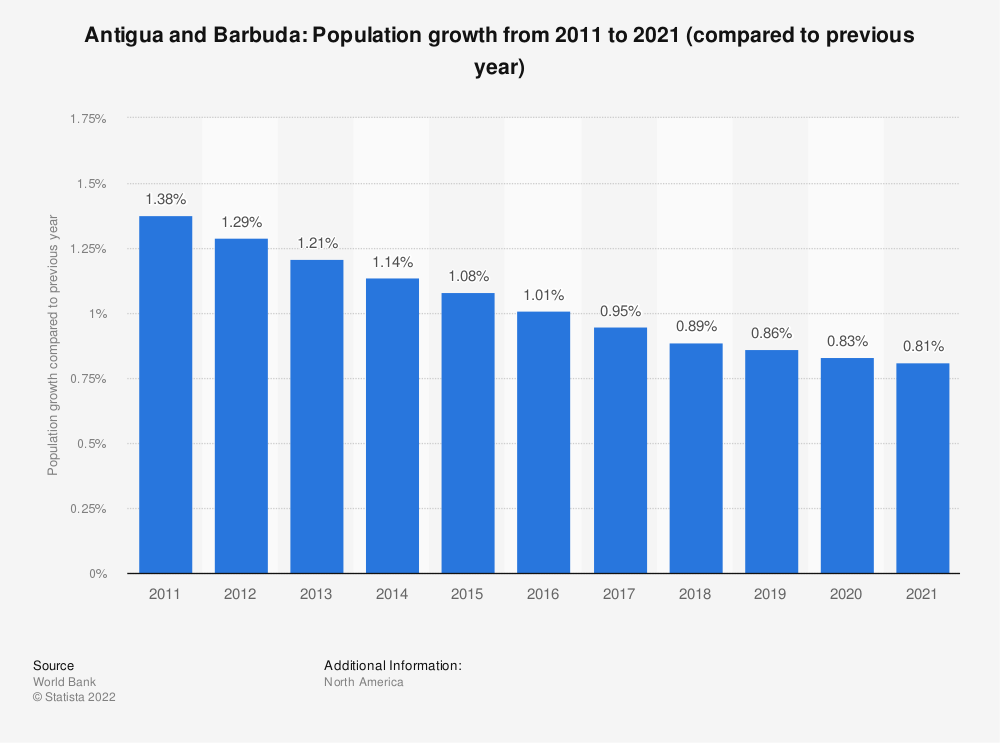 Statistic: Antigua and Barbuda: Population growth  from 2008  to 2018 (compared to previous year) | Statista