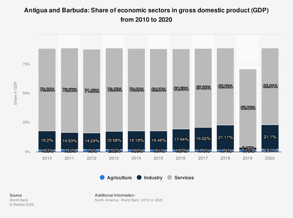 Statistic: Antigua and Barbuda: Share of economic sectors in gross domestic product (GDP) from 2008 to 2018 | Statista