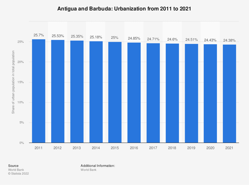 Statistic: Antigua and Barbuda: Urbanization from 2008 to 2018 | Statista