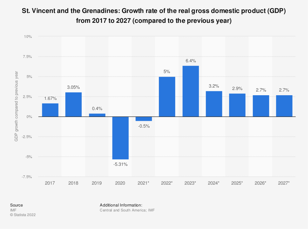 Statistic: St. Vincent and the Grenadines: Growth rate of the real gross domestic product (GDP) from 2014 to 2024 (compared to the previous year) | Statista