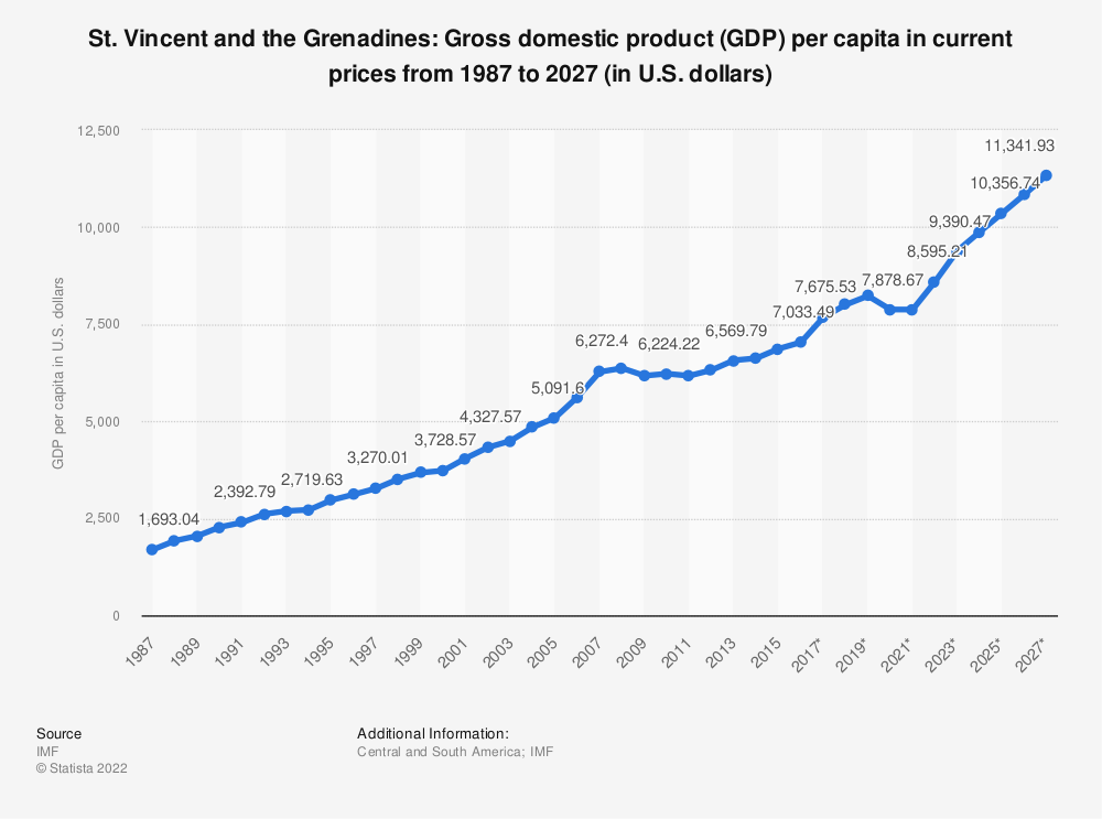 Statistic: St. Vincent and the Grenadines: Gross domestic product (GDP) per capita in current prices from 1984 to 2024 (in U.S. dollars) | Statista