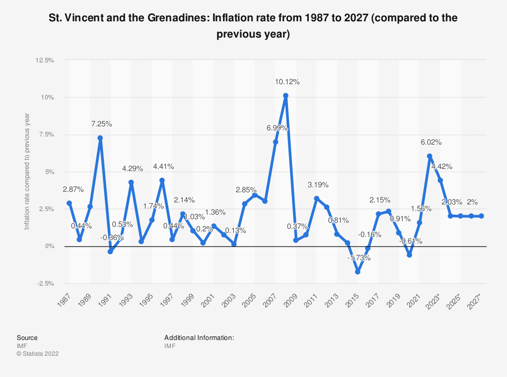 Statistic: St. Vincent and the Grenadines: Inflation rate from 2012 to 2022 (compared to the previous year) | Statista