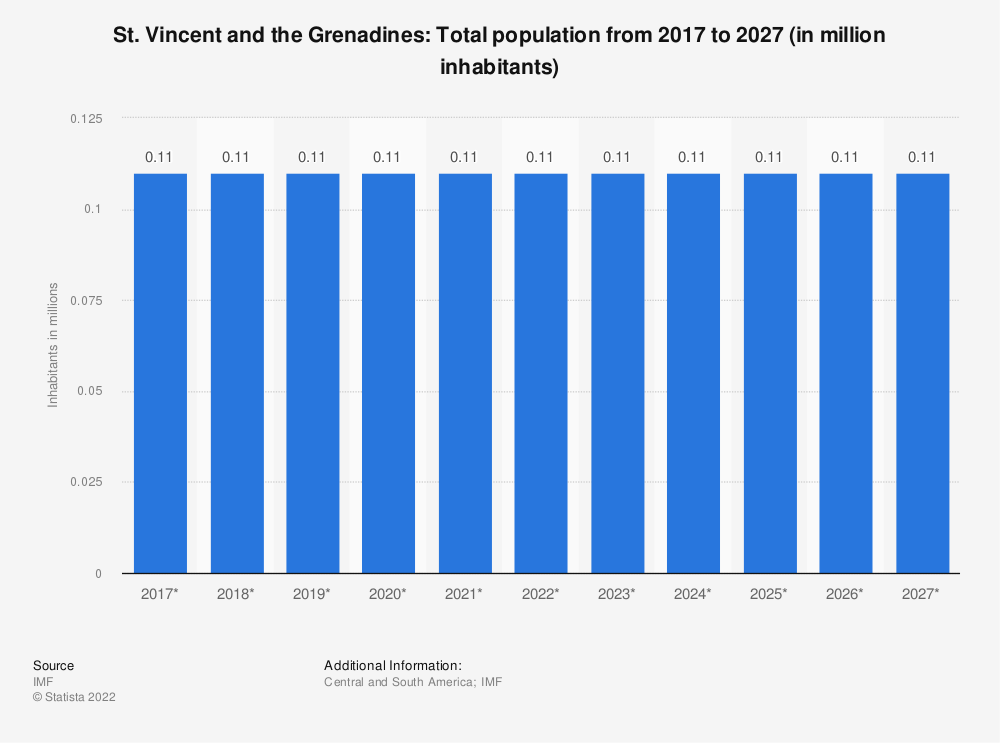 Statistic: St. Vincent and the Grenadines: Total population from 2014 to 2024 (in million inhabitants) | Statista