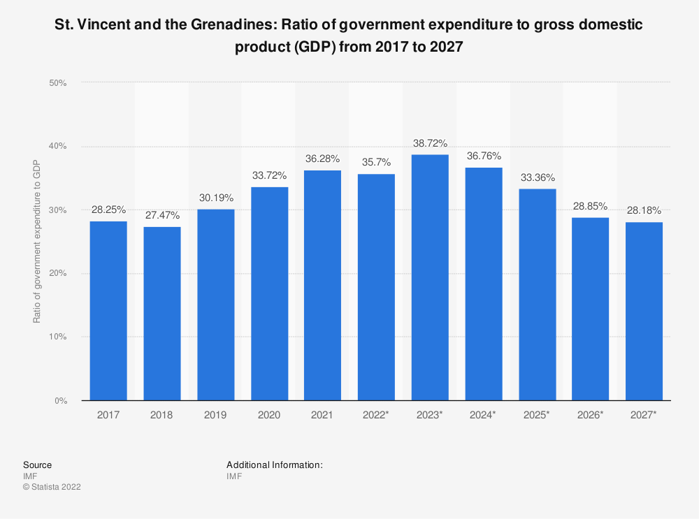 Statistic: St. Vincent and the Grenadines: Ratio of government expenditure to gross domestic product (GDP) from 2014 to 2024 | Statista