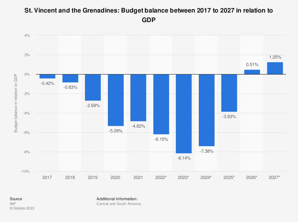Statistic: St. Vincent and the Grenadines: Budget balance between 2014 to 2024 in relation to GDP | Statista