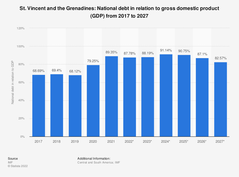 Statistic: St. Vincent and the Grenadines: National debt in relation to gross domestic product (GDP) from 2014 to 2024 | Statista