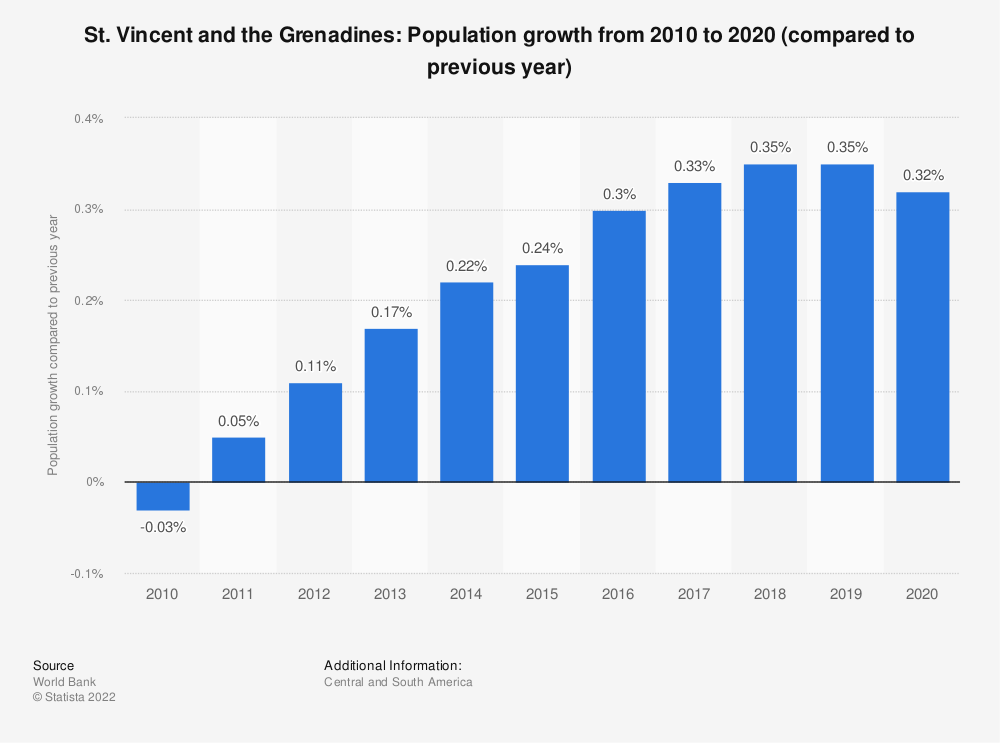 Statistic: St. Vincent and the Grenadines: Population growth  from 2009  to 2019 (compared to previous year) | Statista
