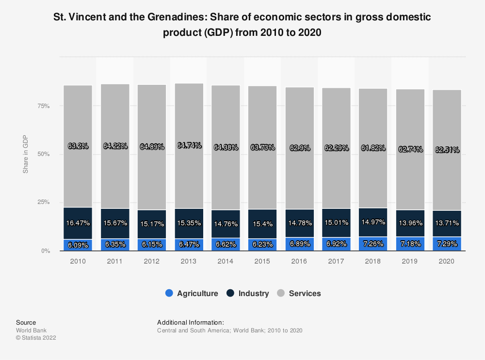 Statistic: St. Vincent and the Grenadines: Share of economic sectors in gross domestic product (GDP) from 2008 to 2018 | Statista