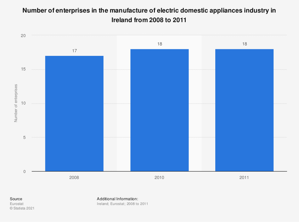Statistic: Number of enterprises in the manufacture of electric domestic appliances industry in Ireland from 2008 to 2011 | Statista