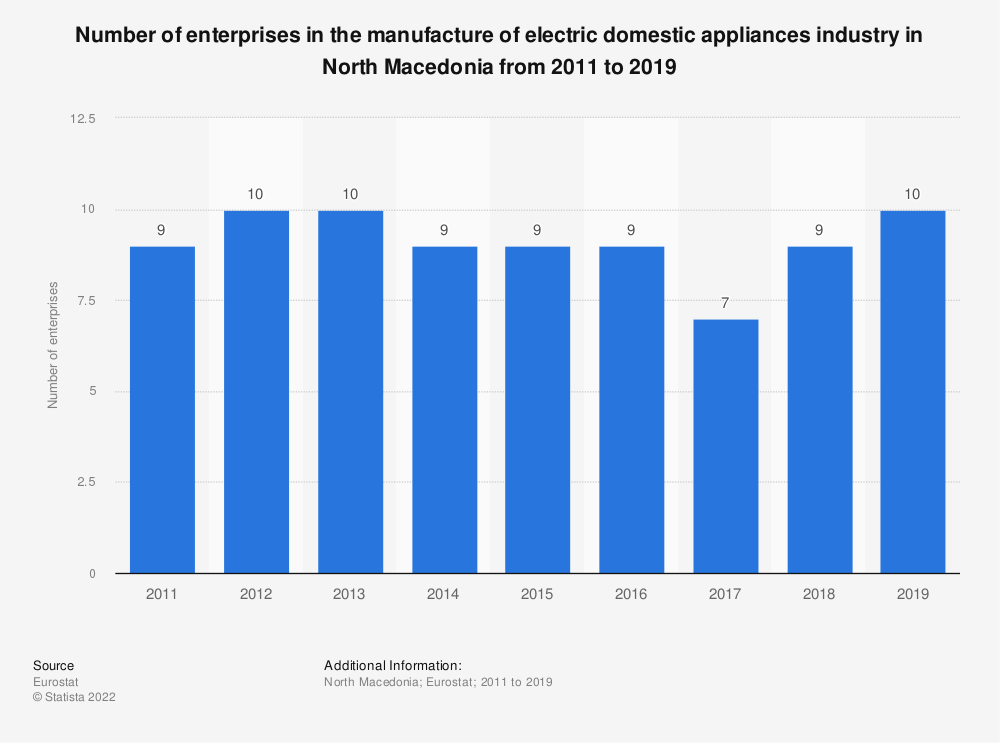 Statistic: Number of enterprises in the manufacture of electric domestic appliances industry in North Macedonia from 2011 to 2017 | Statista