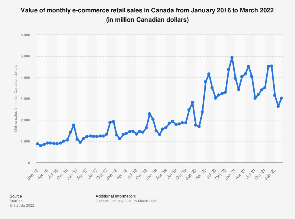 Statistic: E-commerce retail trade sales in Canada from January 2016 to July 2018 (in million Canadian dollars) | Statista