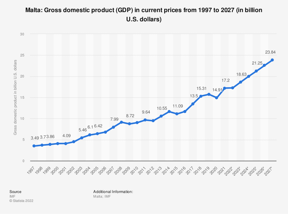 Statistic: Malta: Gross domestic product (GDP) in current prices from 1996 to 2026 (in billion U.S. dollars) | Statista