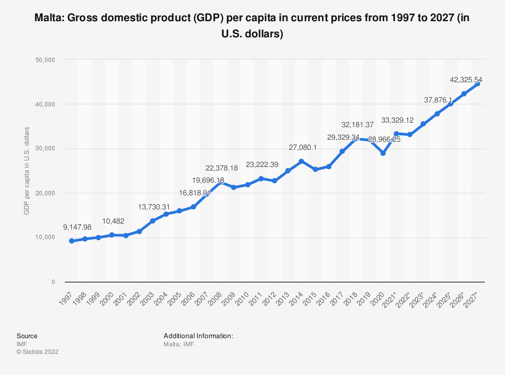 Statistic: Malta: Gross domestic product (GDP) per capita in current prices from 2014 to 2024 (in U.S. dollars) | Statista