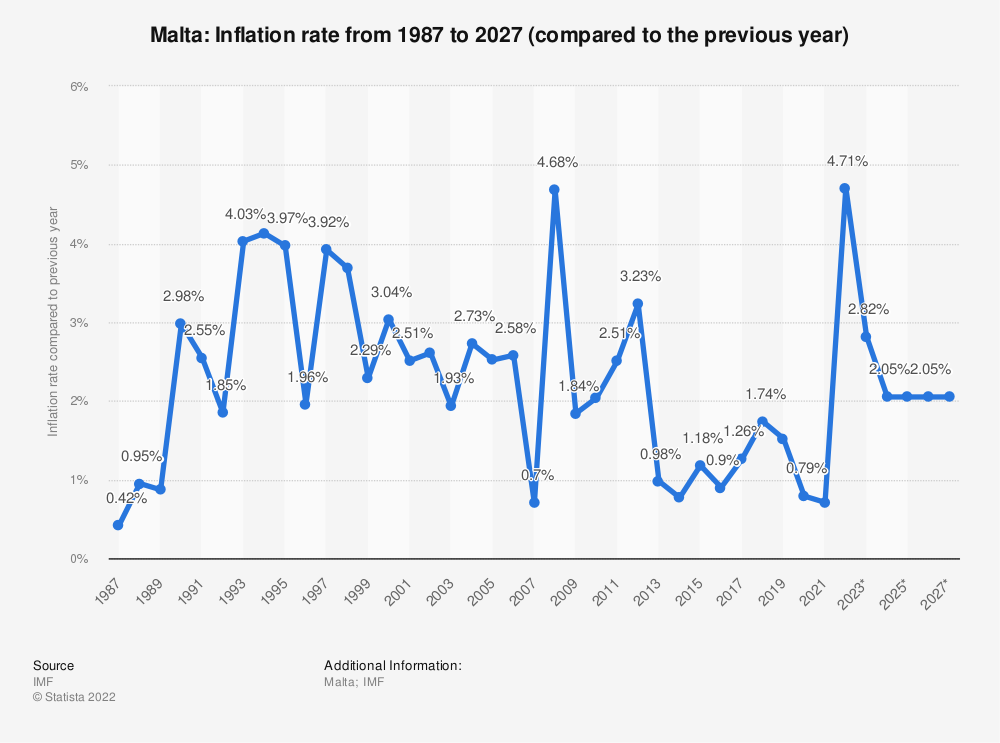 Statistic: Malta: Inflation rate from 2014 to 2024 (compared to the previous year) | Statista