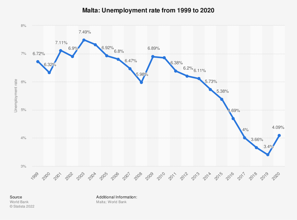 Statistic: Malta: Unemployment rate from 1999 to 2020 | Statista